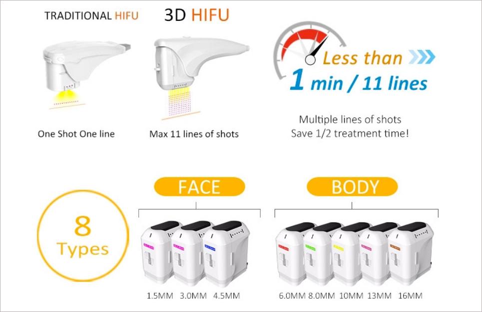 3D Hifu apparaat foto